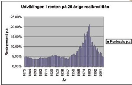 Rentens udvikling og konsekvens